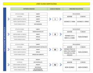 tabella-narcolessia-linee-guida-comlas